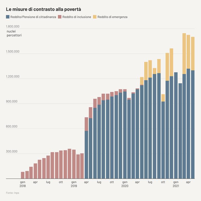 misure contrasto povertà