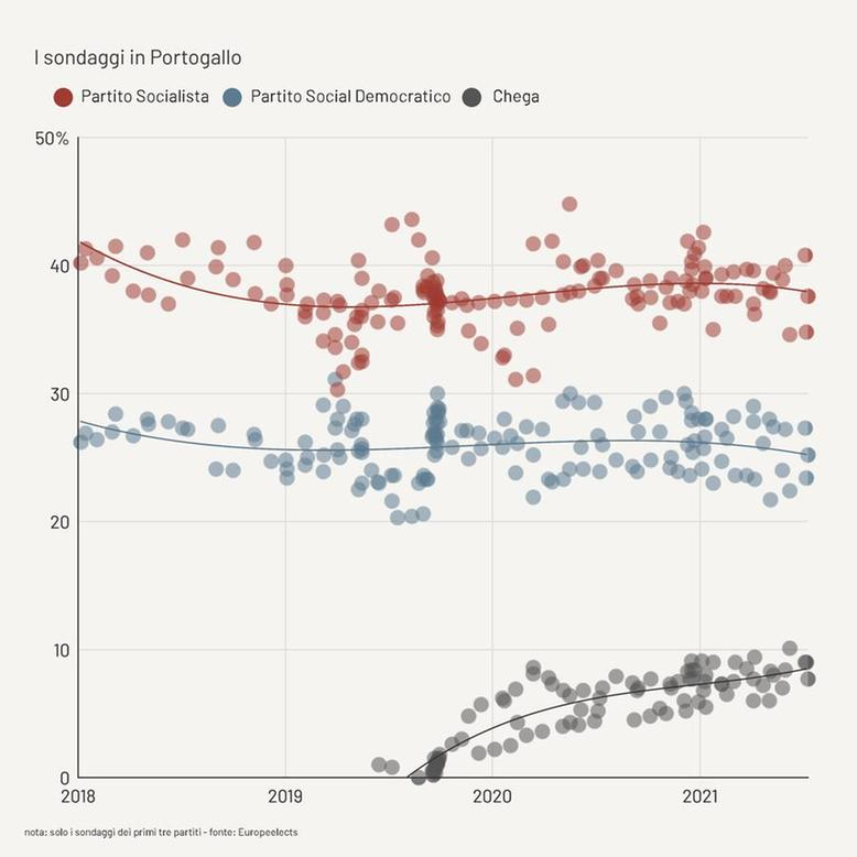 sondaggi elettorali portogallo