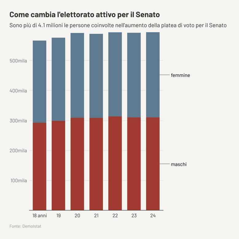 elettorato attivo senato