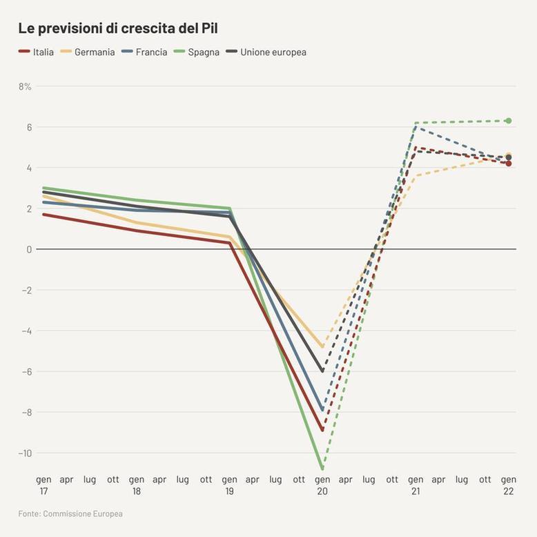 previsioni crescita pil